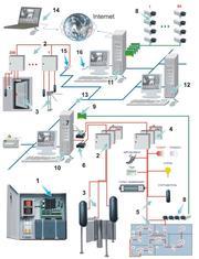 Системы безопасности,  видеонаблюдение,  контроль доступа,  сигнализация